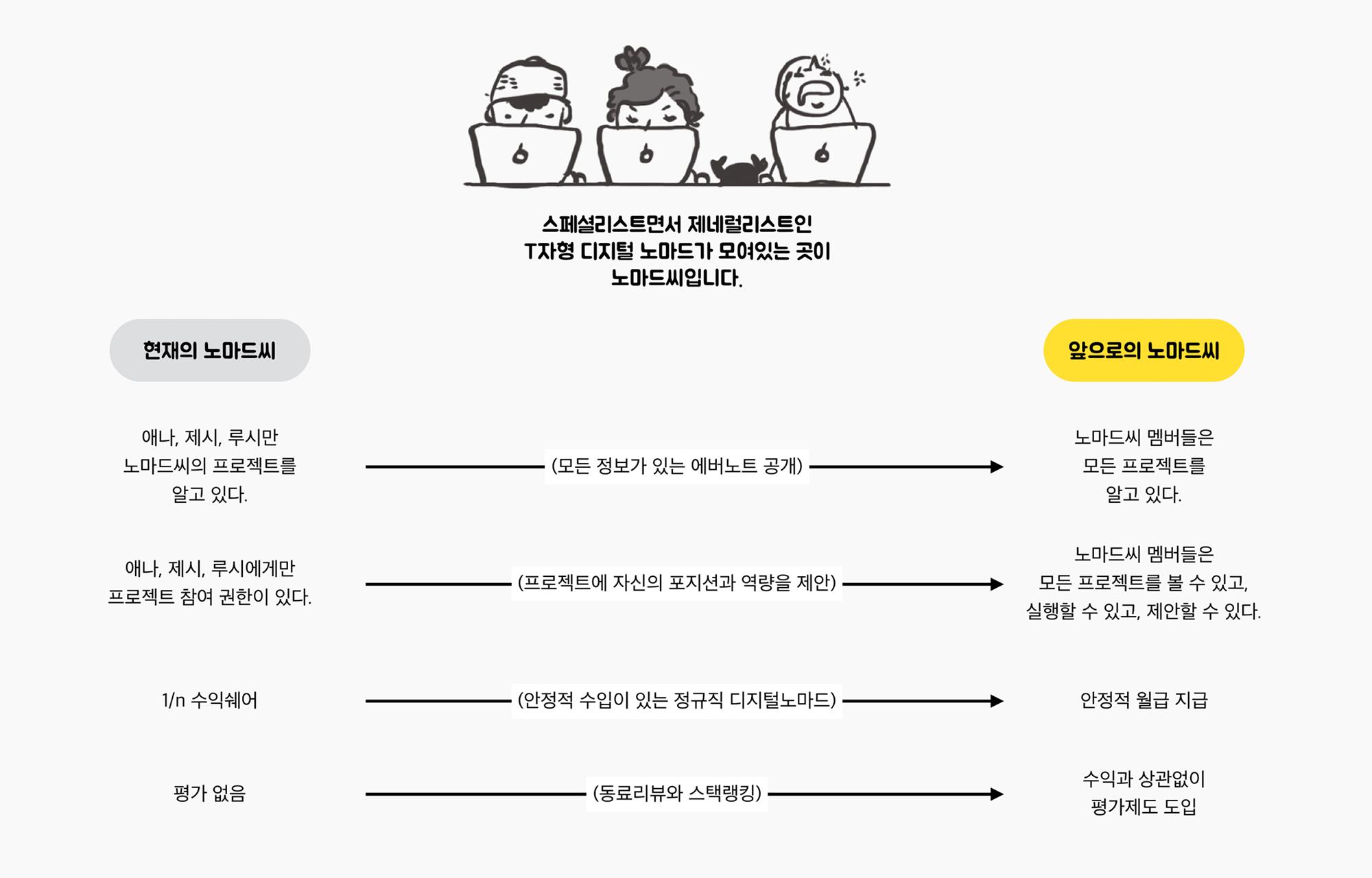 """- 2017년 7월, 애나가 내부에 공유했던 '앞으로의 노마드씨"""" 키노트"""