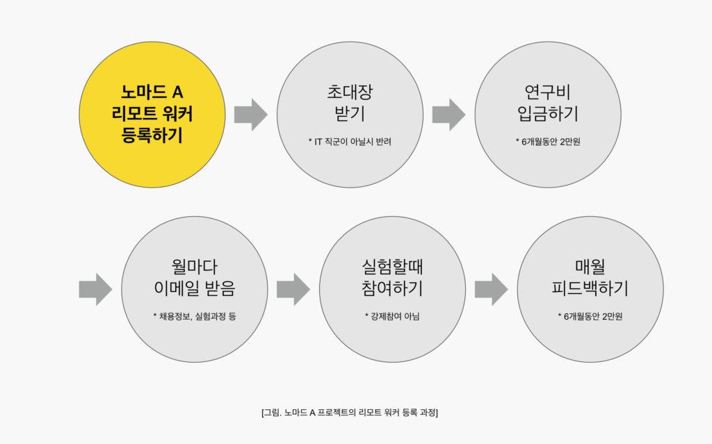 노마드A프로젝트,디지털노마드,리모트워크5